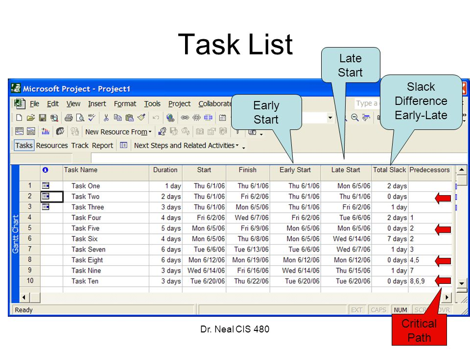 Dr. Neal CIS 480 Task List Early Start Late Start Slack Difference Early-Late Critical Path