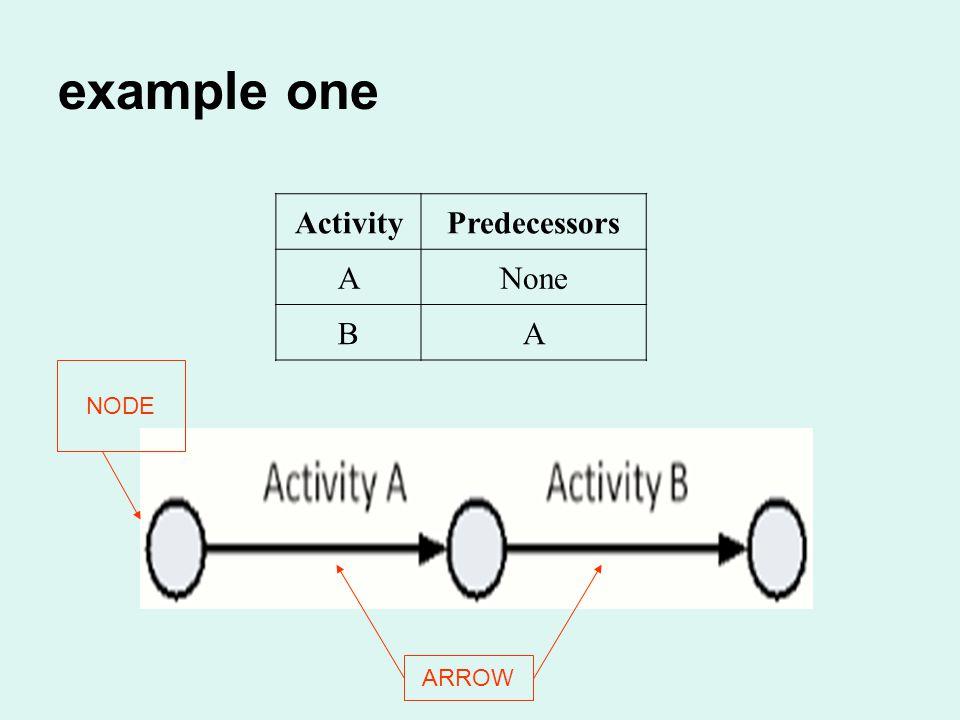 ActivityPredecessors ANone BA example one NODE ARROW