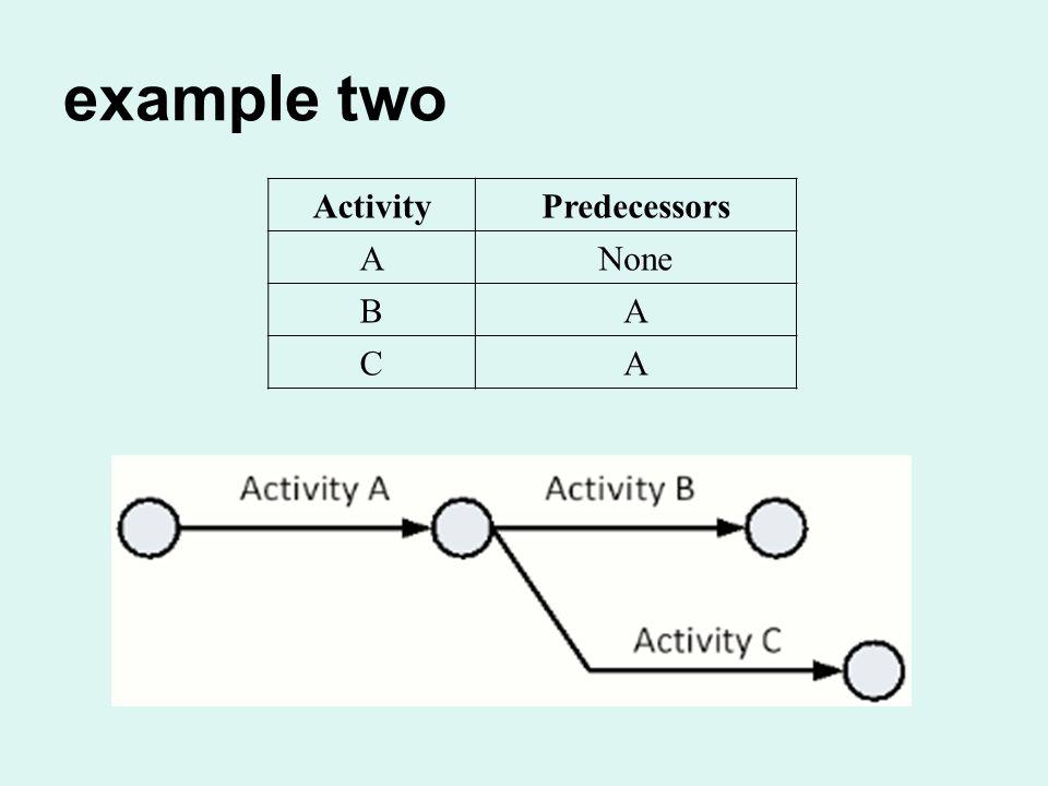 example two ActivityPredecessors ANone BA CA
