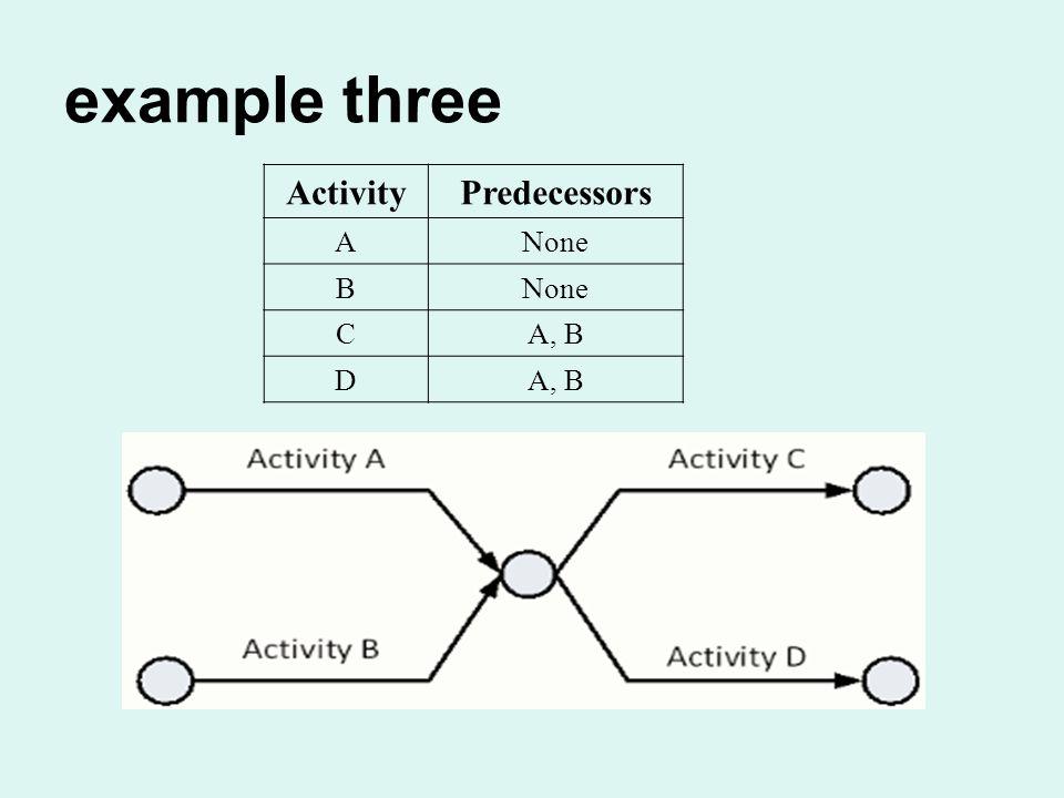example three ActivityPredecessors ANone B CA, B D