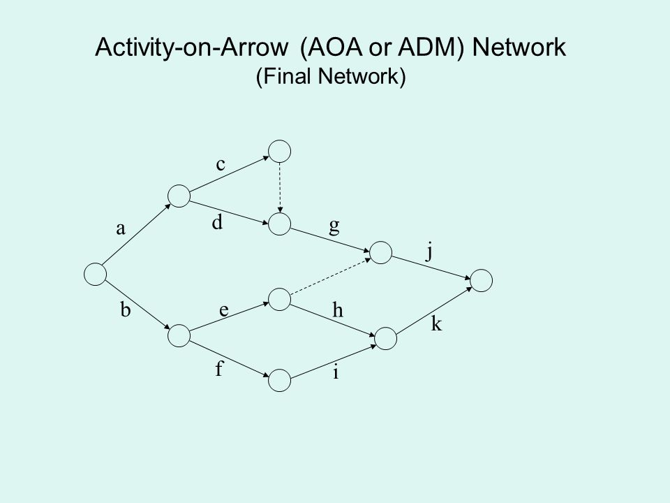 Activity-on-Arrow (AOA or ADM) Network (Final Network) a b d c g j k i h f e