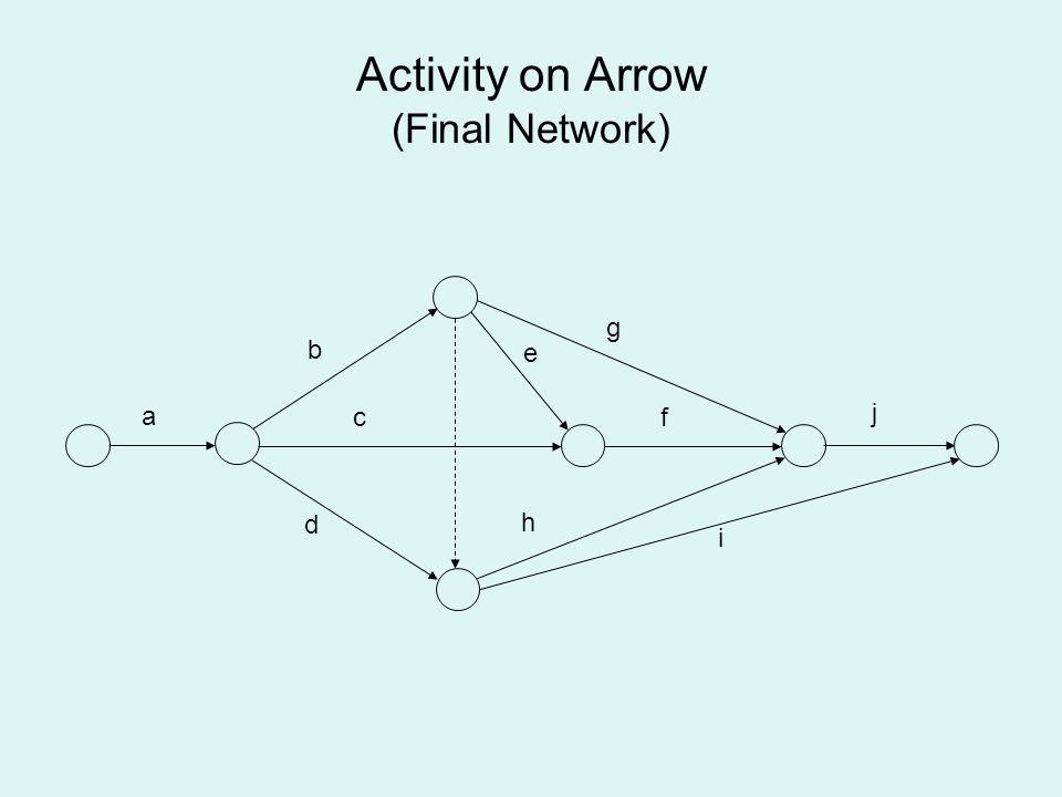 Activity on Arrow (Final Network) a b c d e f g h i j