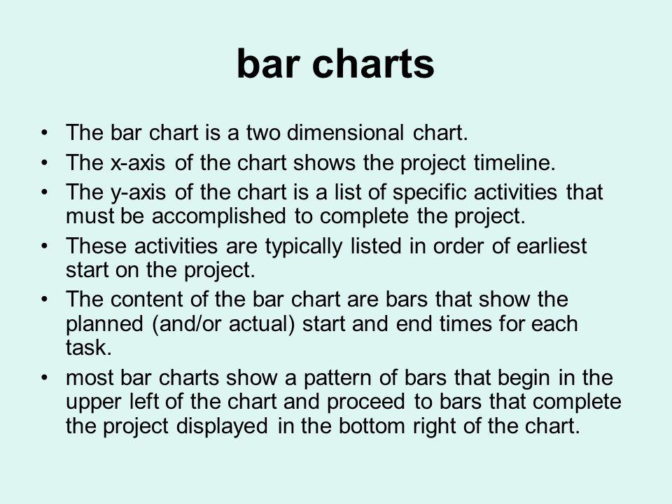 bar charts Acti vity Durati on (work- weeks) Prior Activit y 13None 251 322 431 524