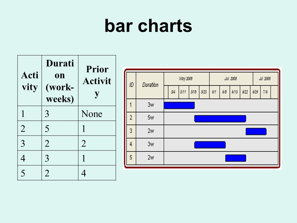 bar charts Acti vity Durati on (work- weeks) Prior Activit y 13None 251 322 431 524
