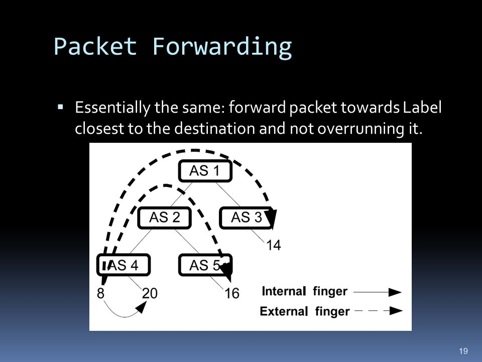 19 Packet Forwarding  Essentially the same: forward packet towards Label closest to the destination and not overrunning it.