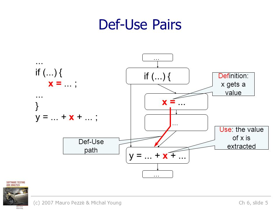 (c) 2007 Mauro Pezzè & Michal Young Ch 6, slide 5 Def-Use Pairs...