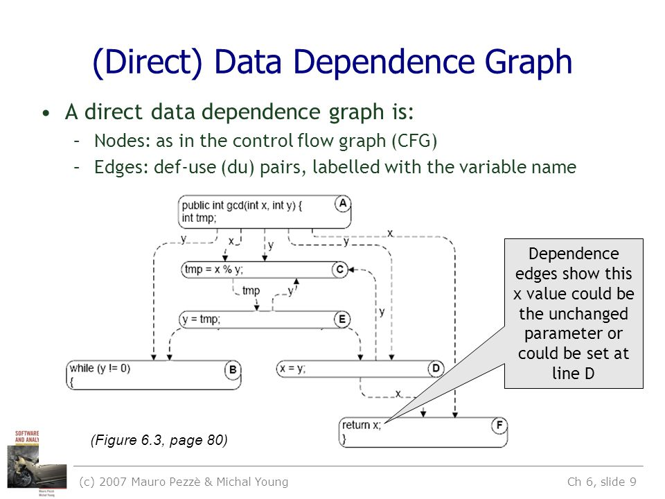 (c) 2007 Mauro Pezzè & Michal Young Ch 6, slide 9 (Direct) Data Dependence Graph A direct data dependence graph is: –Nodes: as in the control flow graph (CFG) –Edges: def-use (du) pairs, labelled with the variable name (Figure 6.3, page 80) Dependence edges show this x value could be the unchanged parameter or could be set at line D