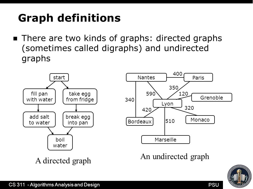 PSU CS 311 - Algorithms Analysis and Design Spanning Graphs A spanning graph of G is a subgraph of G that contains all vertices of G.