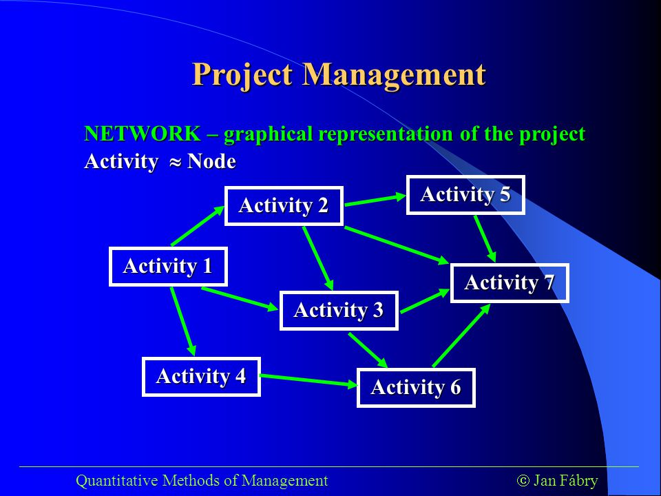 Project Management ___________________________________________________________________________ Quantitative Methods of Management  Jan Fábry Activity 1 Activity 2 Activity 3 Activity 4 Activity 6 Activity 7 Activity 5 Activity  Node NETWORK – graphical representation of the project