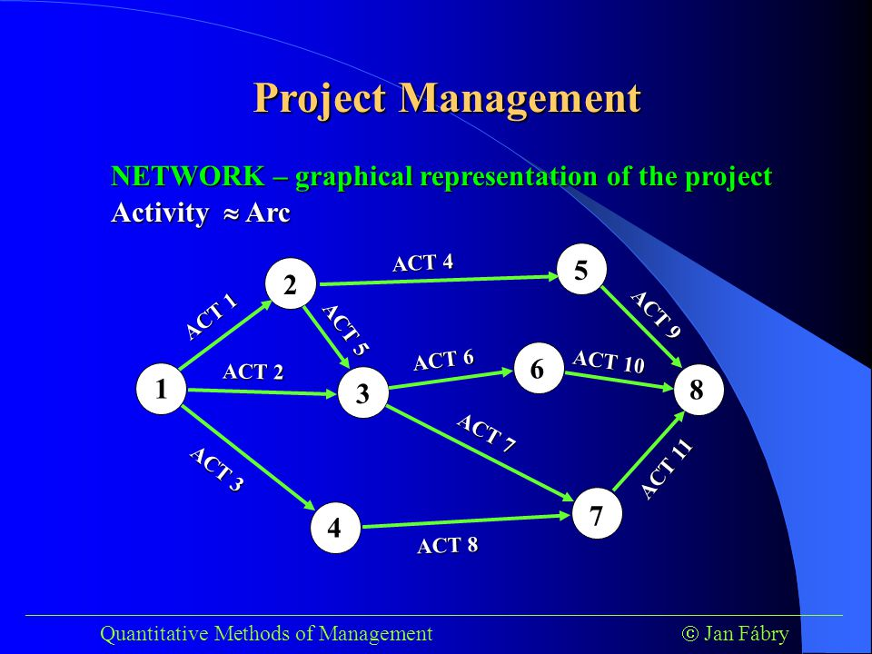 ___________________________________________________________________________ Quantitative Methods of Management  Jan Fábry Project Management Example - Music DM, Inc.
