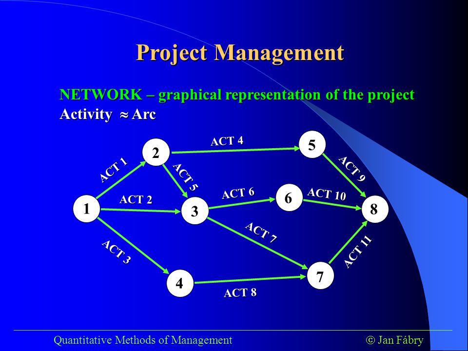 Project Management ___________________________________________________________________________ Quantitative Methods of Management  Jan Fábry Activity  Arc NETWORK – graphical representation of the project 1 3 2 4 5 6 1 3 4 6 5 8 2 2 6 7 ACT 1 ACT 11 ACT 2 ACT 3 ACT 4 ACT 5 ACT 6 ACT 7 ACT 8 ACT 9 ACT 10
