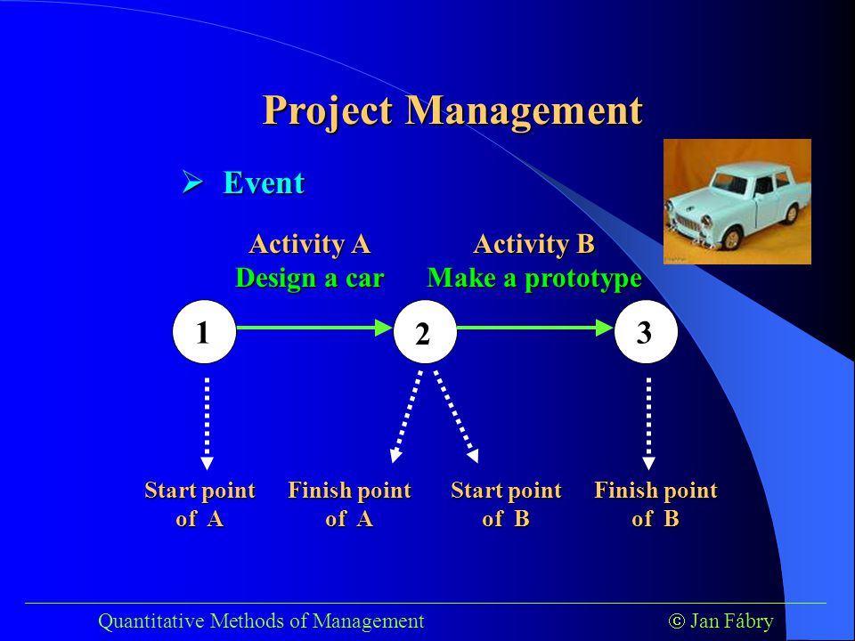 ___________________________________________________________________________ Quantitative Methods of Management  Jan Fábry 1 2 3 Activity A Design a car Activity B Make a prototype Project Management Activity A immediately PRECEDES activity B Activity B immediately SUCCEEDS activity A