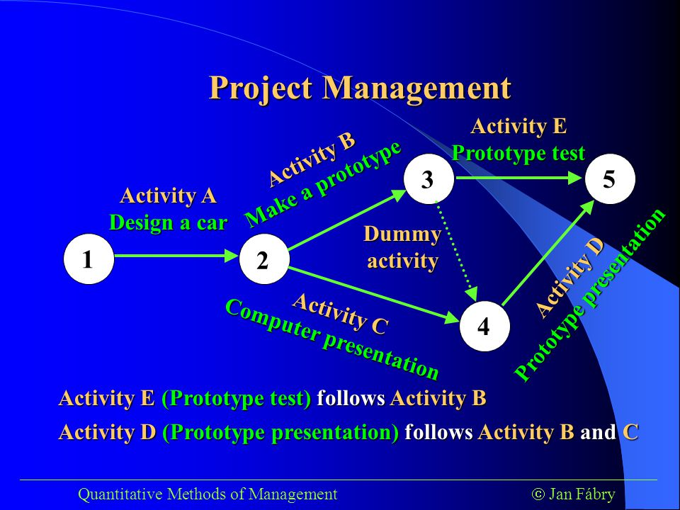 ___________________________________________________________________________ Quantitative Methods of Management  Jan Fábry Project Management 1 2 3 4 Activity A Design a car Activity B Make a prototype Activity C Computer presentation 5 Activity E Prototype test Activity D Prototype presentation Dummy activity Activity E (Prototype test) follows Activity B Activity D (Prototype presentation) follows Activity B and C