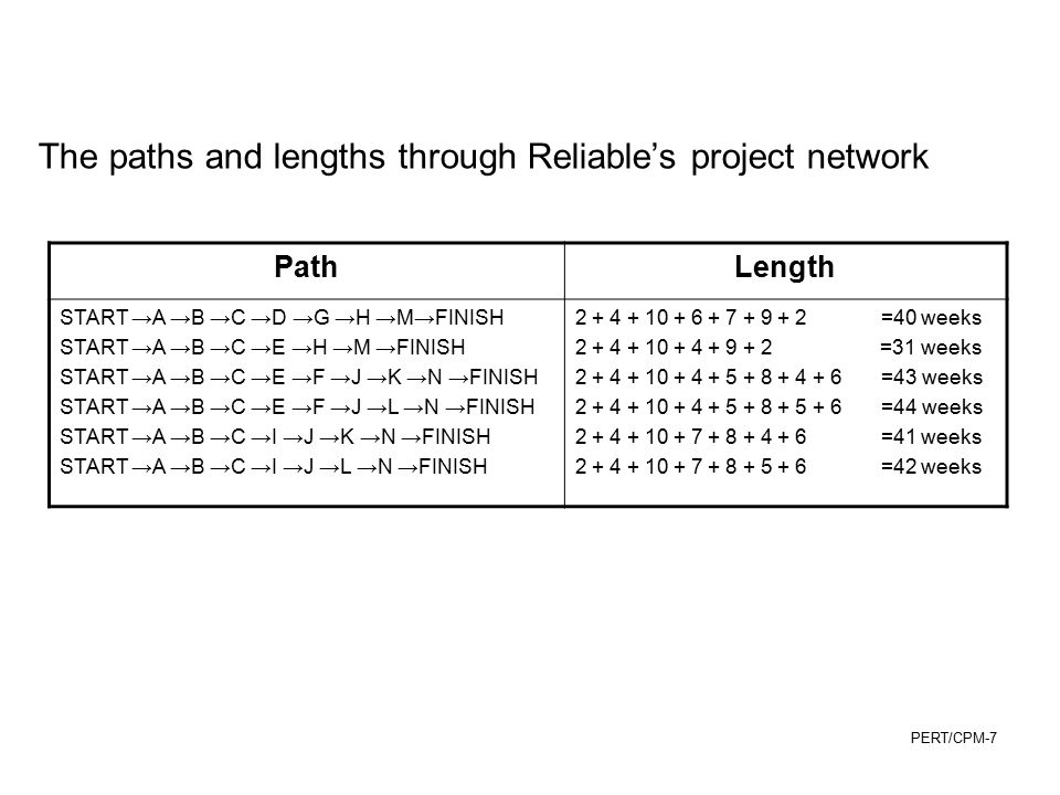 PERT/CPM-8 To Find the Critical Path and Slacks 1.Work from top to bottom in the network, calculating –ES = earliest start time for an activity EF = earliest finish time for an activity ES for activity i = largest EF of the immediate predecessors ES = 0 if no immediate predecessors EF = ES + activity duration time 2.Work from bottom to top in the network, calculating –LS = latest start time for an activity LF = latest finish time for an activity LS = LF – activity duration time LF for activity i = smallest LS of the immediate successors LF at Finish = EF at Finish if no immediate successors –Slack = LF - EF = LS - ES If slack is zero, the activity is on the critical path.