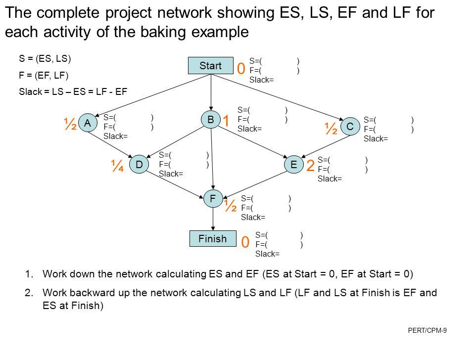 PERT/CPM-30 G H I F J K L 25 15 10 2 30 10 A 30 ES=0 EF=30 B 5 ES=30 EF=35 ES=35 EF=45 C 2 ES=0 EF=2 E 7 ES=0 EF=7 ES=0 EF=15 ES=15 EF=25 D 3 ES=2 EF=5 ES=7 EF=32 ES=25 EF=27 ES=0 EF=15 ES=45 EF=75 EF = ES + activity time (or duration) if no predecessors, ES = 0; otherwise ES = max (EF) (immediate predecessors) work forward through network Start Finish