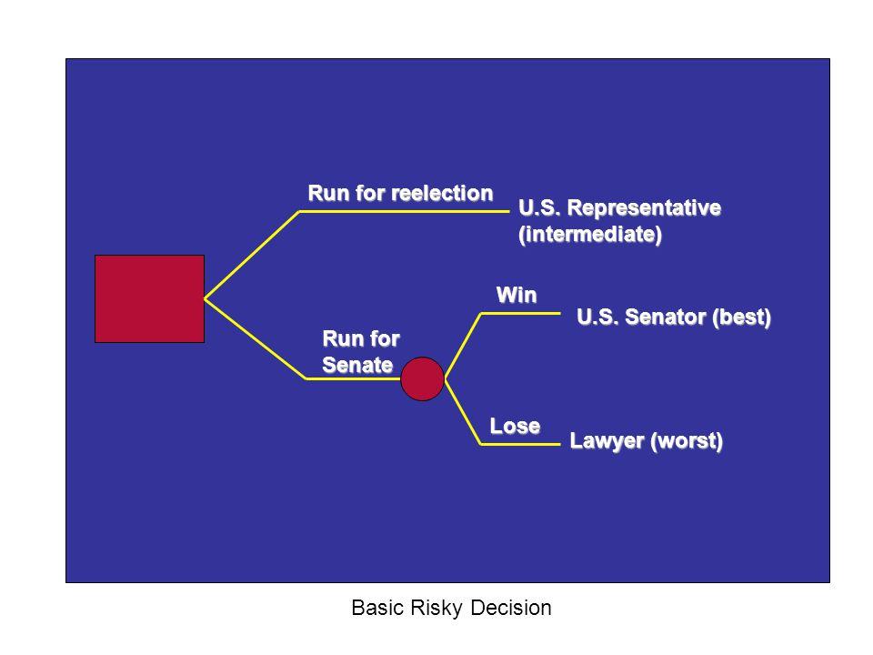 Run for reelection Run for Senate U.S. Senator (best) U.S. Representative (intermediate) Lawyer (worst) Win Lose Basic Risky Decision