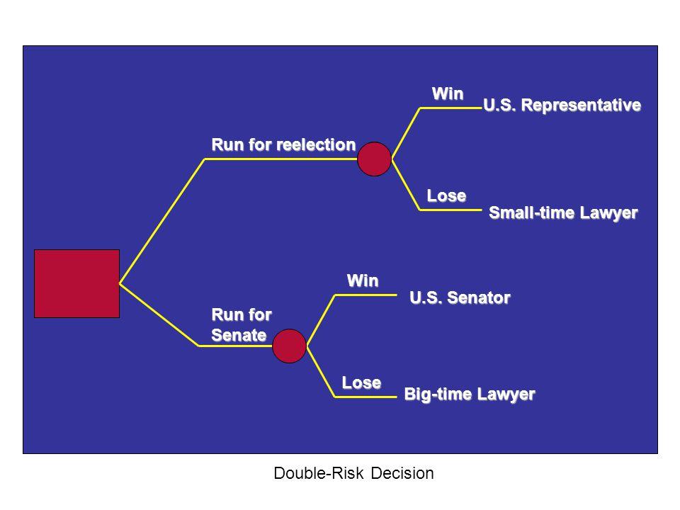 Run for reelection Run for Senate U.S. Senator U.S. Representative Big-time Lawyer Win Lose Double-Risk Decision Win Lose Small-time Lawyer