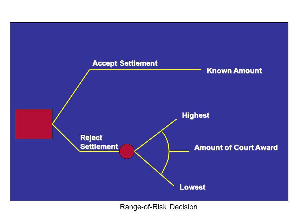 Accept Settlement Reject Settlement Amount of Court Award Highest Lowest Range-of-Risk Decision Known Amount
