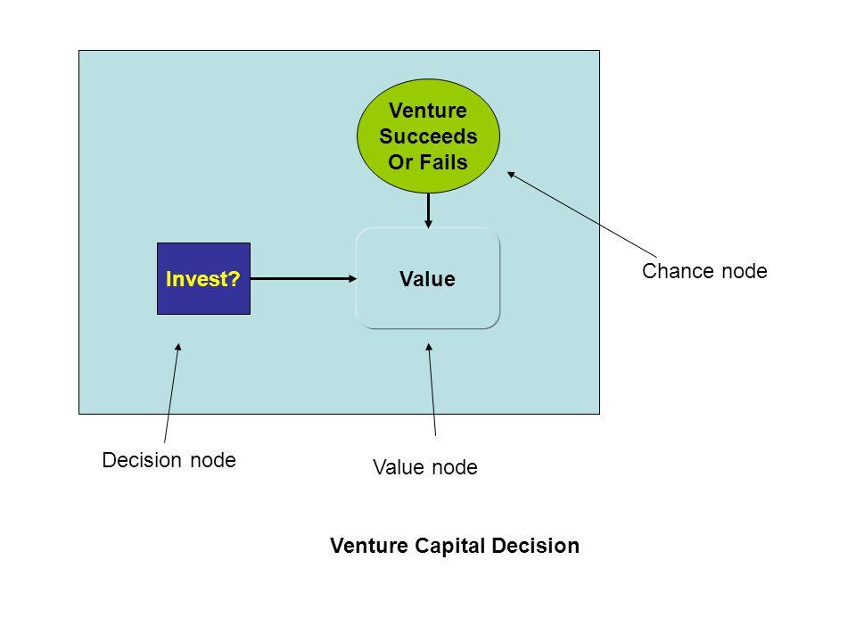 Venture Capital Decision Value Invest? Venture Succeeds Or Fails Decision node Value node Chance node