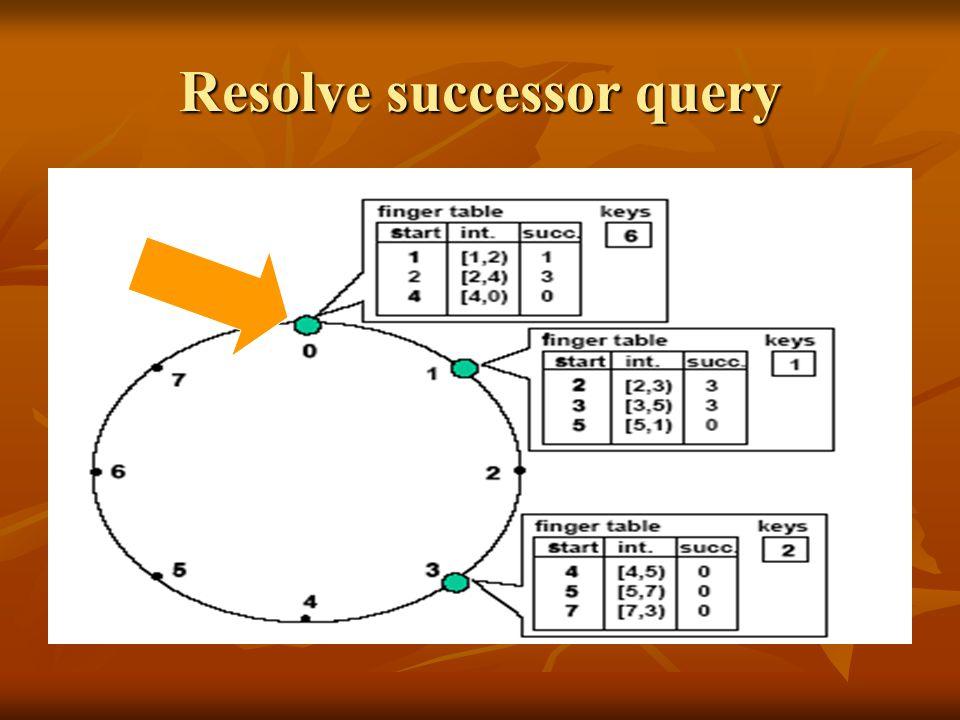 Resolve successor query