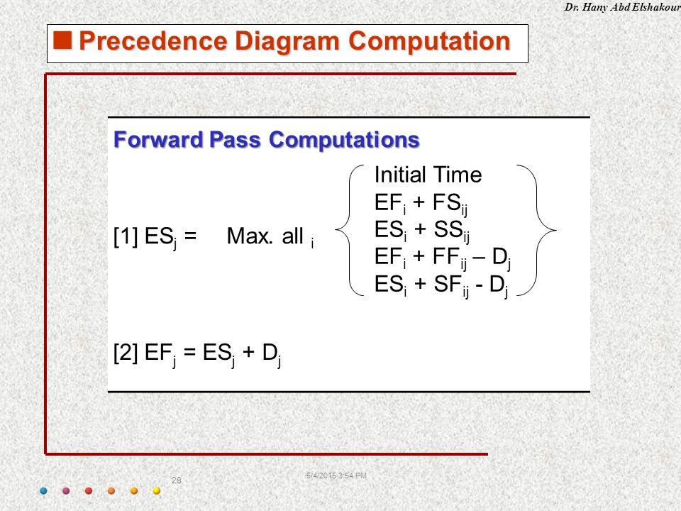 Dr. Hany Abd Elshakour 5/4/2015 3:55 PM 28  Precedence Diagram Computation Forward Pass Computations [1] ES j =Max. all i Initial Time EF i + FS ij E
