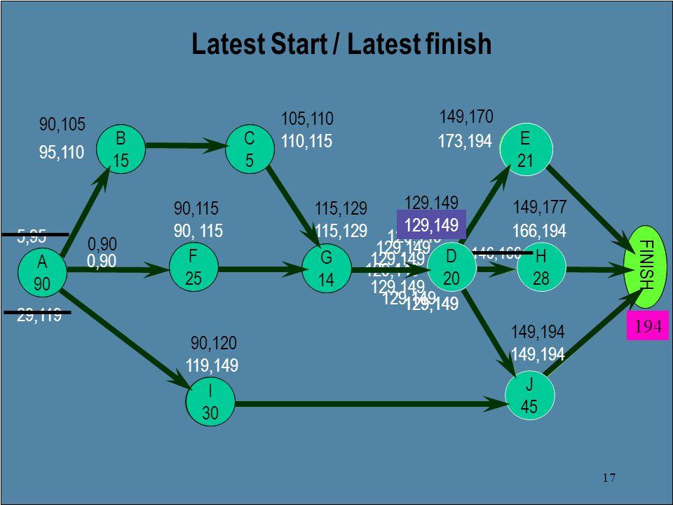 17 B F C A I Latest Start / Latest finish E D G FINISH H H 28 166,194 J J 45 149,194 E 21 173,194 90,105 90,115 90,120 105,110 115,129 129,149 149,170 149,177 149,194 153,173 146,166 194 129,149 0,90 129,149 D 20 129,149 G 14 115,129 I 30 119,149 29,119 C5C5 110,115 B 15 95,110 5,95 F 25 90, 115 0,90 A 90