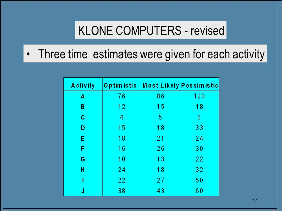 33 KLONE COMPUTERS - revised Three time estimates were given for each activity