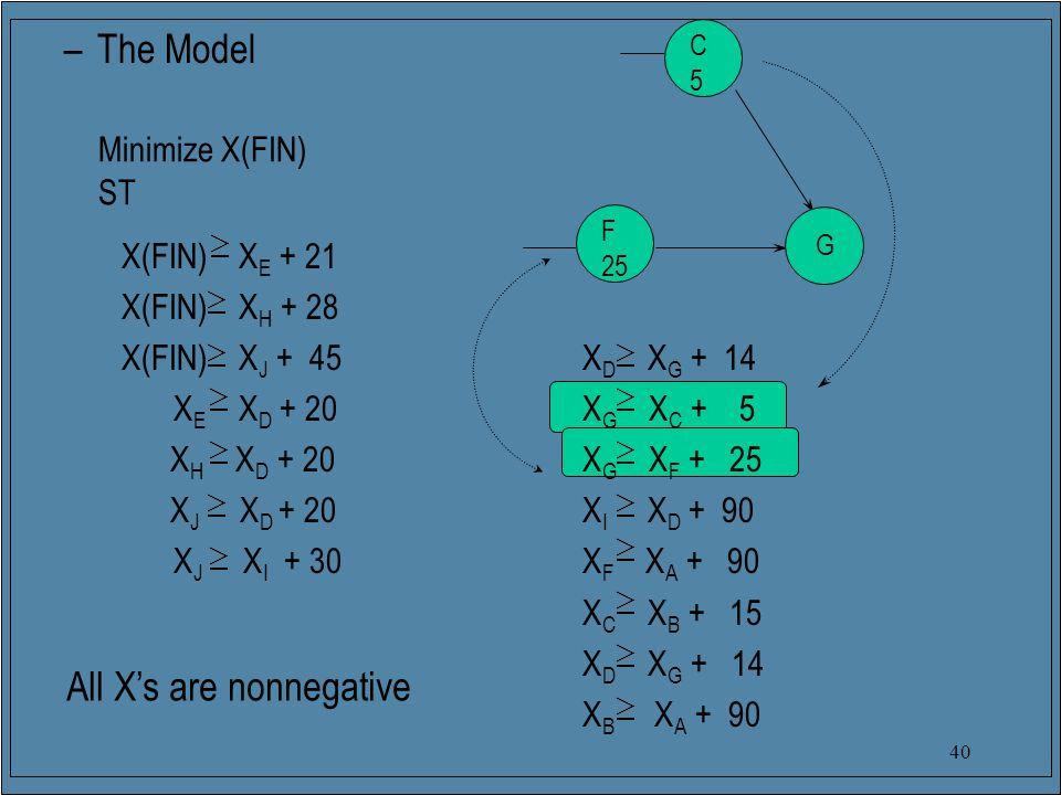 40 –The Model X(FIN) X E + 21 X(FIN) X H + 28 X(FIN) X J + 45 X D X G + 14 X E X D + 20 X G X C + 5 X H X D + 20 X G X F + 25 X J X D + 20 X I X D + 90 X J X I + 30 X F X A + 90 X C X B + 15 X D X G + 14 X B X A + 90 C5C5 F 25 G All X's are nonnegative Minimize X(FIN) ST