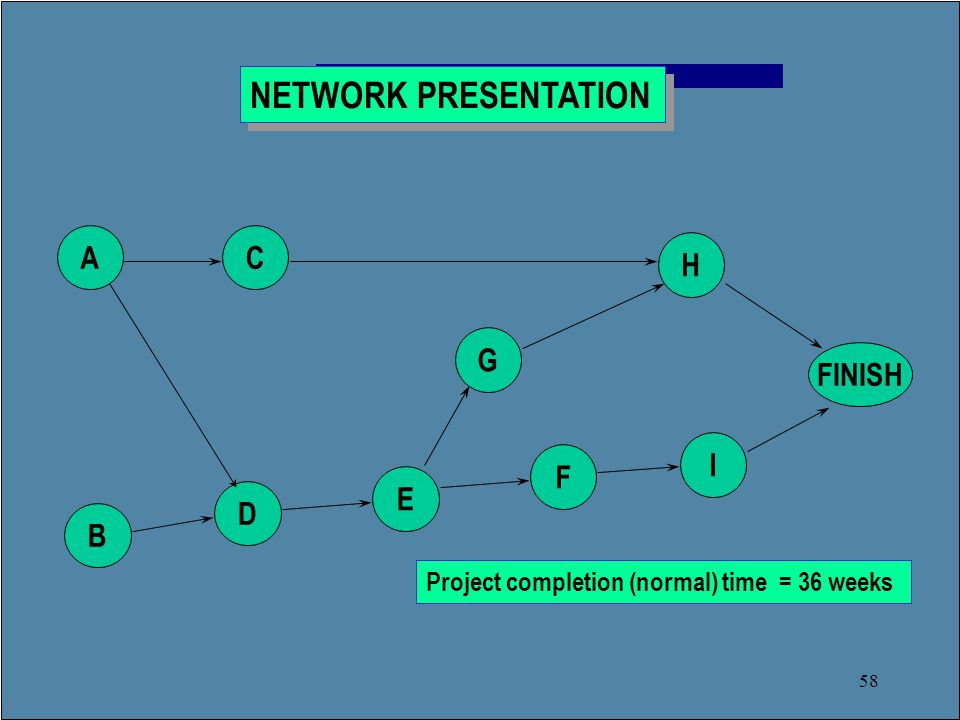 58 A D C B E F G I H FINISH Project completion (normal) time = 36 weeks NETWORK PRESENTATION