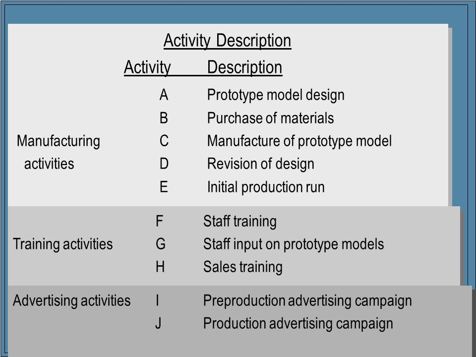 6 Activity Description APrototype model design BPurchase of materials ManufacturingCManufacture of prototype model activitiesDRevision of design E Initial production run FStaff training Training activitiesGStaff input on prototype models HSales training Advertising activities IPreproduction advertising campaign JProduction advertising campaign
