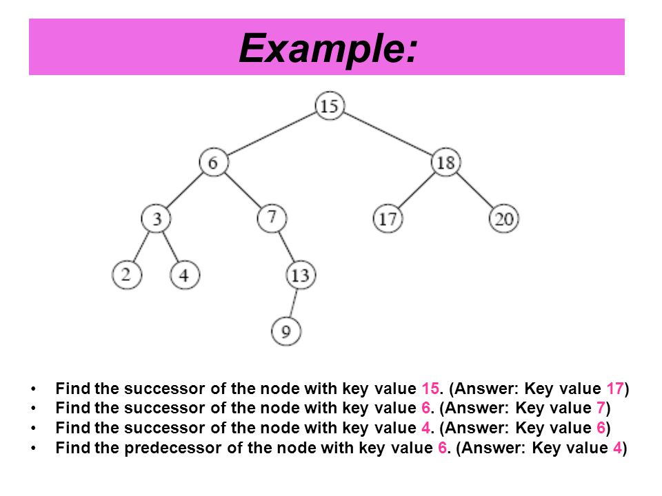 Find the successor of the node with key value 15.