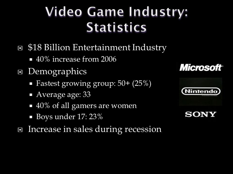  $18 Billion Entertainment Industry  40% increase from 2006  Demographics  Fastest growing group: 50+ (25%)  Average age: 33  40% of all gamers are women  Boys under 17: 23%  Increase in sales during recession