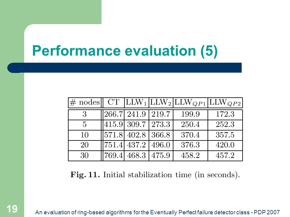 An evaluation of ring-based algorithms for the Eventually Perfect failure detector class - PDP 2007 19 Performance evaluation (5)