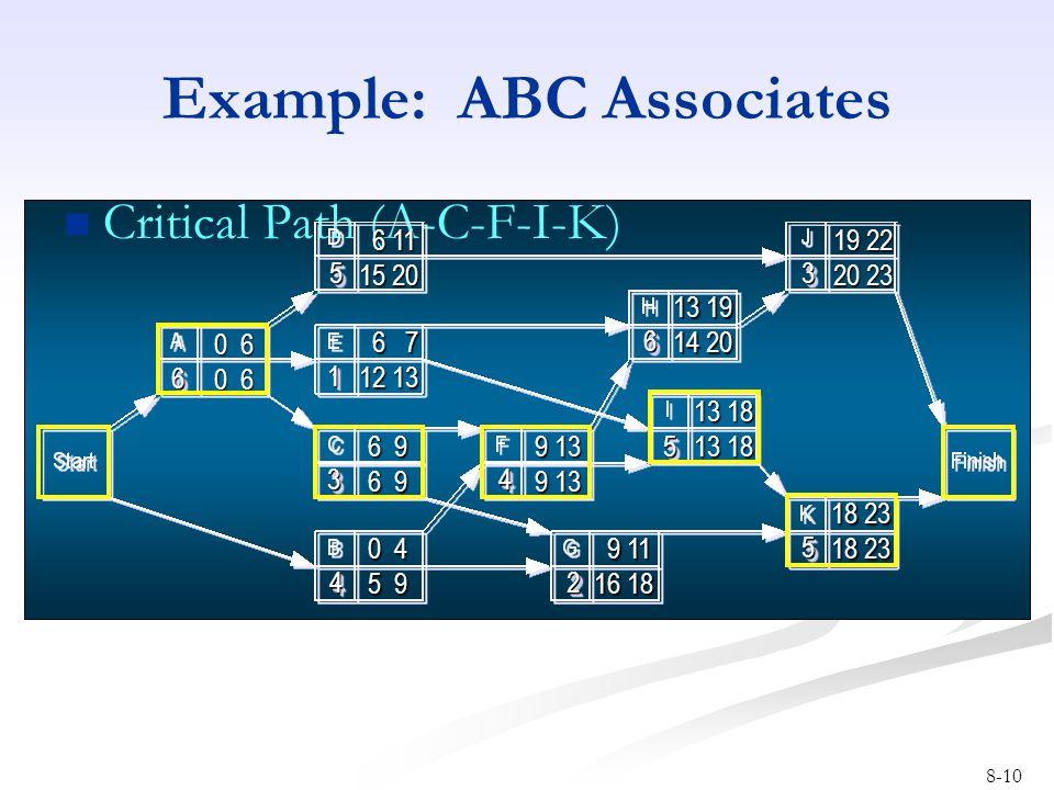 8-10 Example: ABC Associates Critical Path (A-C-F-I-K) 66 44 33 55 55 22 44 11 66 33 55 0 6 9 13 13 18 9 11 9 11 16 18 13 19 14 20 19 22 20 23 18 23 6