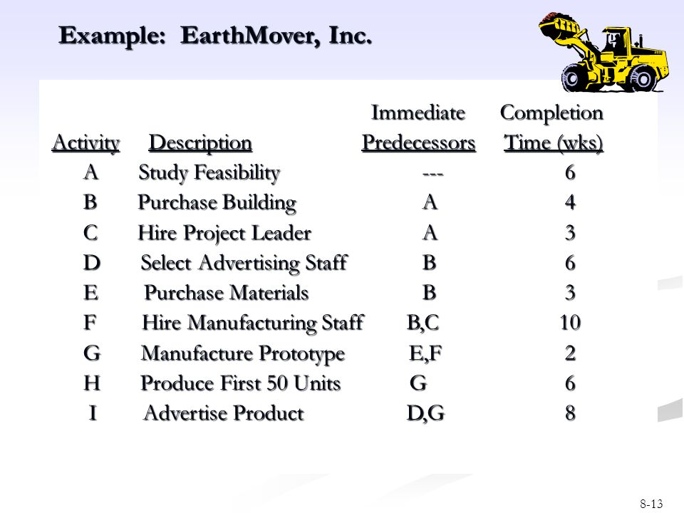 8-13 Immediate Completion Immediate Completion Activity Description Predecessors Time (wks) Activity Description Predecessors Time (wks) A Study Feasi