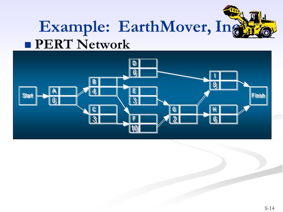 8-14 PERT Network Example: EarthMover, Inc. 66 44 33 1010 33 66 2266 88