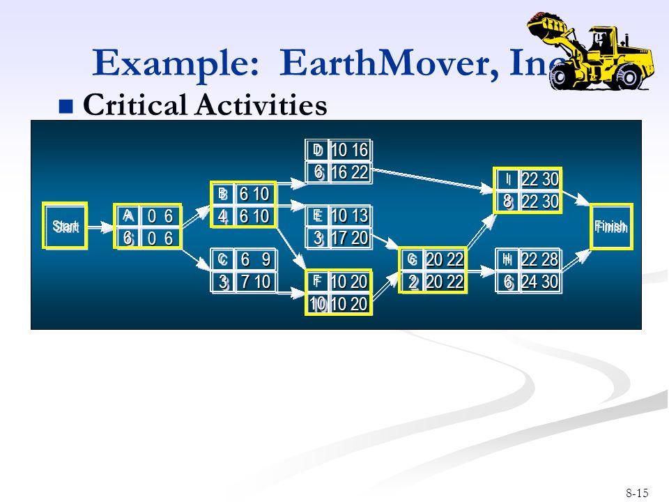 8-15 Example: EarthMover, Inc. Critical Activities 66 44 33 1010 33 66 2266 88 0 6 10 20 10 20 20 22 10 16 16 22 22 30 22 28 24 30 6 9 6 9 7 10 7 10 1