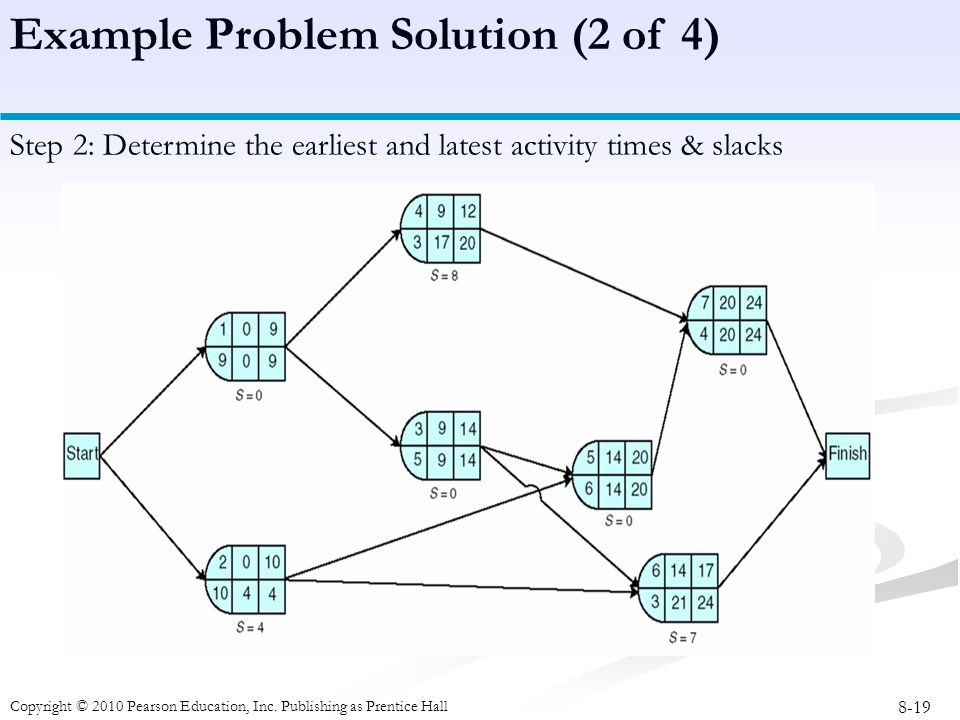 8-19 Copyright © 2010 Pearson Education, Inc. Publishing as Prentice Hall Example Problem Solution (2 of 4) Step 2: Determine the earliest and latest