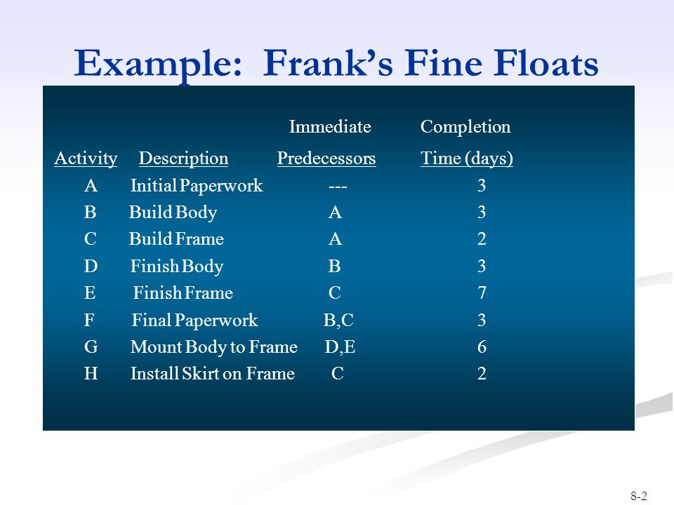 8-2 Example: Frank's Fine Floats Immediate Completion Activity Description Predecessors Time (days) A Initial Paperwork --- 3 B Build Body A 3 C Build