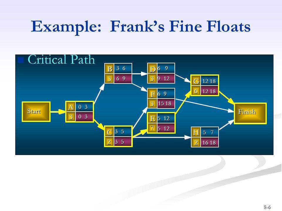 8-6 Example: Frank's Fine Floats Critical Path Start Finish B 3 D 3 A 3 C 2 G 6 F 3 H 2 E 7 0 3 3 6 6 9 3 5 12 18 6 9 5 7 5 12 6 9 9 12 0 3 3 5 12 18