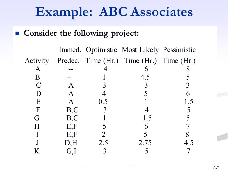 8-7 Example: ABC Associates Consider the following project: Immed. Optimistic Most Likely Pessimistic Activity Predec. Time (Hr.) Time (Hr.) Time (Hr.