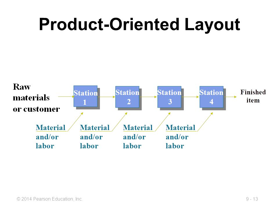 9 - 13© 2014 Pearson Education, Inc. Product-Oriented Layout