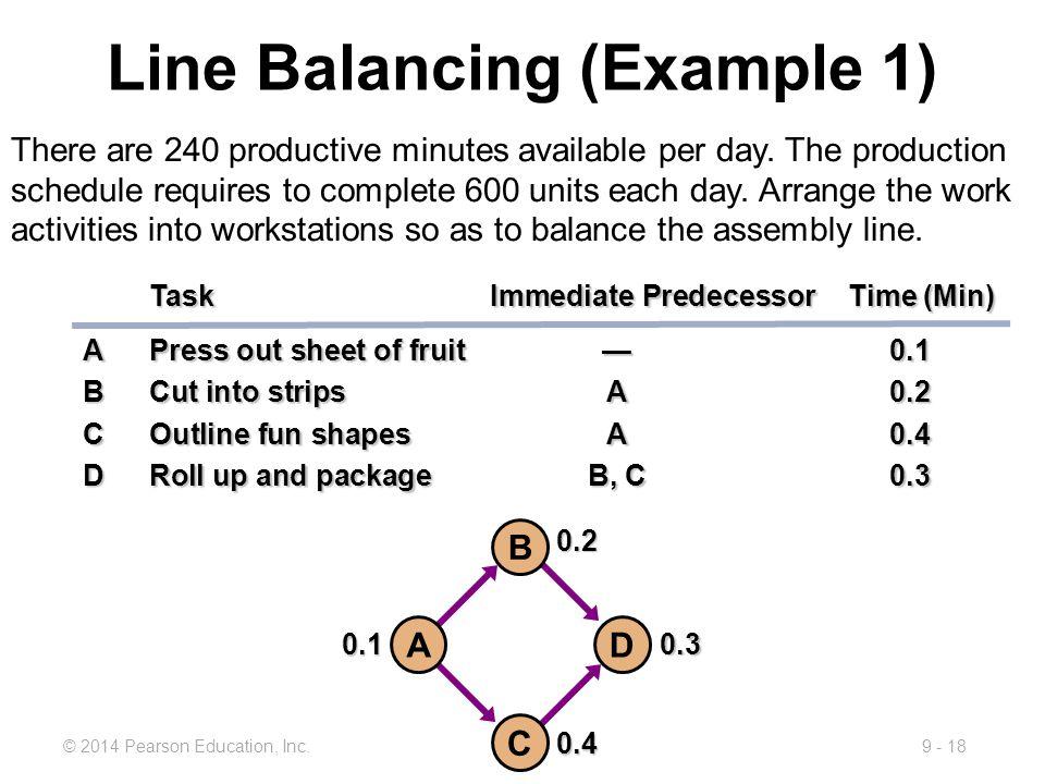 9 - 18© 2014 Pearson Education, Inc. Task Immediate Predecessor Time (Min) APress out sheet of fruit— 0.1 BCut into stripsA 0.2 COutline fun shapesA 0
