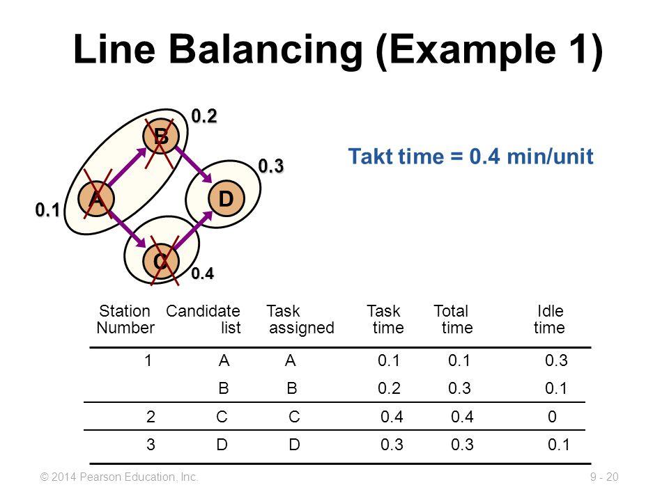 9 - 20© 2014 Pearson Education, Inc. StationCandidateTaskTaskTotal Idle Number list assigned time time time 1 A A 0.1 0.10.3 B B 0.2 0.30.1 2 C C 0.4