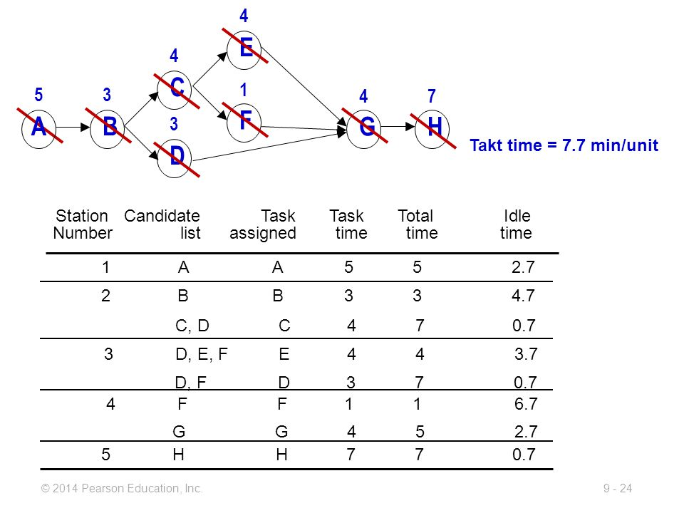 9 - 24© 2014 Pearson Education, Inc. StationCandidateTaskTaskTotal Idle Number list assigned time time time 1 A A 5 52.7 2 B B 3 34.7 C, D C 4 7 0.7 3
