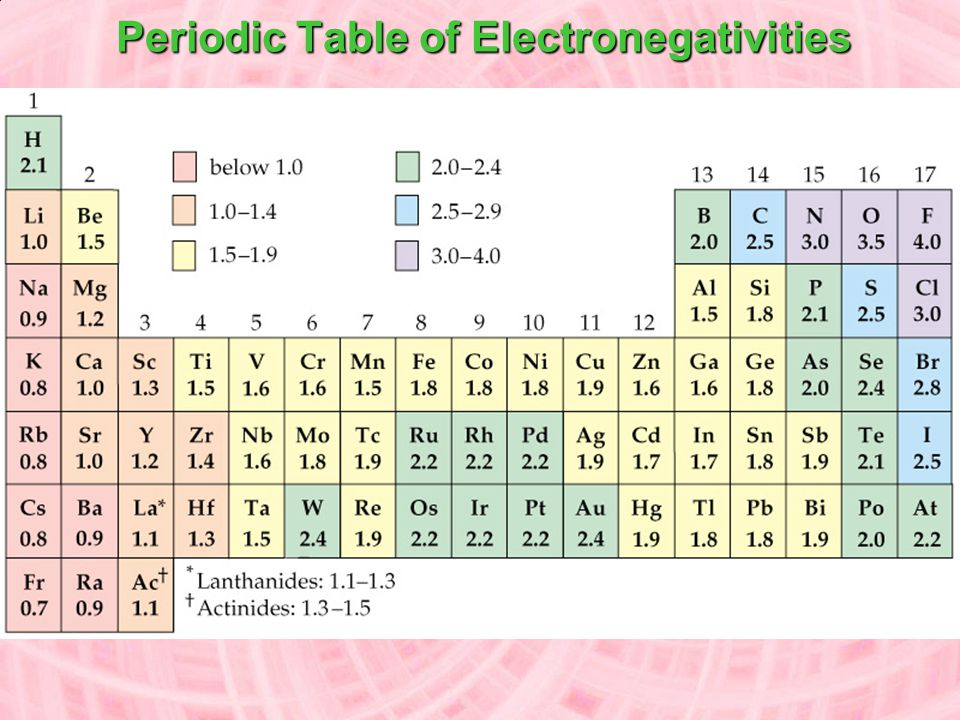 Electronegativity A measure of the ability of an atom in a chemical compound to attract electrons increase across Electronegativities tend to increase