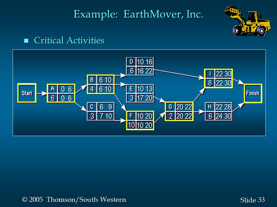 34 Slide © 2005 Thomson/South-Western Example: EarthMover, Inc.