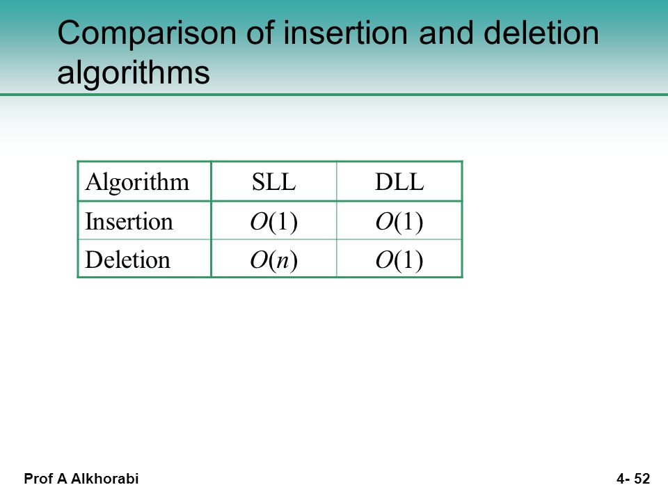 Prof A Alkhorabi 4- 52 Comparison of insertion and deletion algorithms AlgorithmSLLDLL InsertionO(1) DeletionO(n)O(n)O(1)