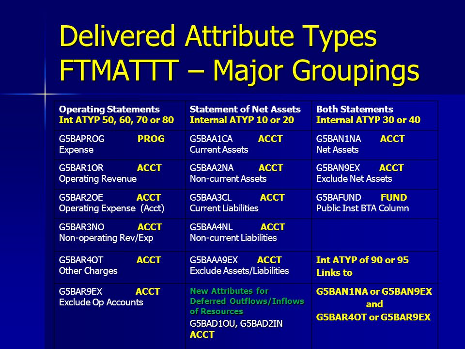 Delivered Attribute Types FTMATTT – Major Groupings Operating Statements Int ATYP 50, 60, 70 or 80 Statement of Net Assets Internal ATYP 10 or 20 Both Statements Internal ATYP 30 or 40 G5BAPROG PROG Expense G5BAA1CA ACCT Current Assets G5BAN1NA ACCT Net Assets G5BAR1OR ACCT Operating Revenue G5BAA2NA ACCT Non-current Assets G5BAN9EX ACCT Exclude Net Assets G5BAR2OE ACCT Operating Expense (Acct) G5BAA3CL ACCT Current Liabilities G5BAFUND FUND Public Inst BTA Column G5BAR3NO ACCT Non-operating Rev/Exp G5BAA4NL ACCT Non-current Liabilities G5BAR4OT ACCT Other Charges G5BAAA9EX ACCT Exclude Assets/Liabilities Int ATYP of 90 or 95 Links to G5BAR9EX ACCT Exclude Op Accounts New Attributes for Deferred Outflows/Inflows of Resources G5BAD1OU, G5BAD2IN G5BAD1OU, G5BAD2IN ACCT G5BAN1NA or G5BAN9EX and G5BAR4OT or G5BAR9EX
