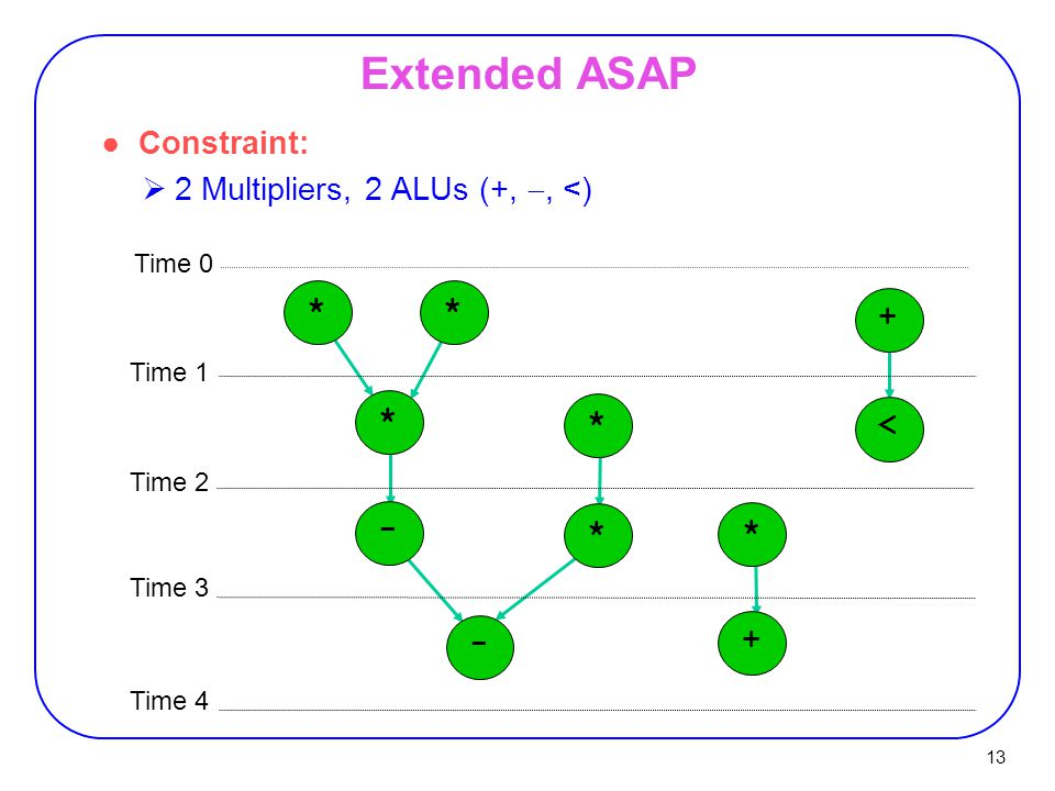 13 *+-<**** * +- ●Constraint:  2 Multipliers, 2 ALUs (+, , <) Time 0 Time 1 Time 2 Time 3 Time 4 Extended ASAP